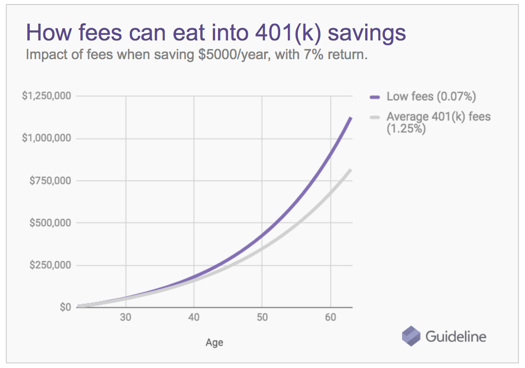 Potential-Impact-of-a-Low-Fee-401k