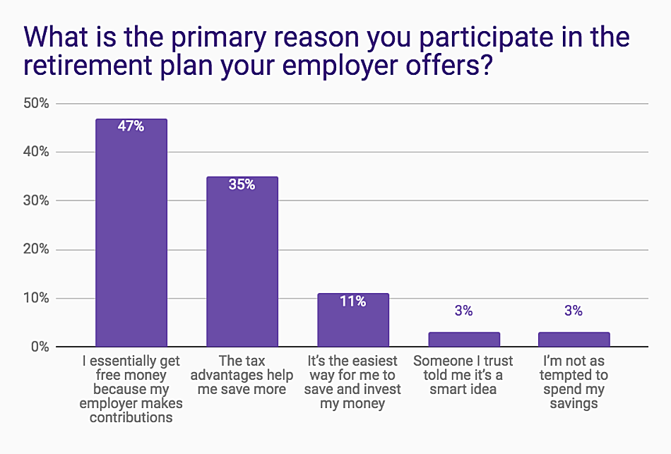 Reasons-for-Participating-in-a-Retirement-Plan