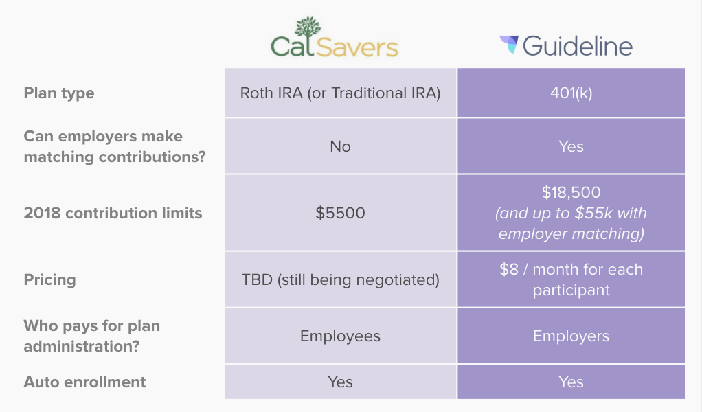 Comparing-CalSavers-and-a-Private-401k-Plan