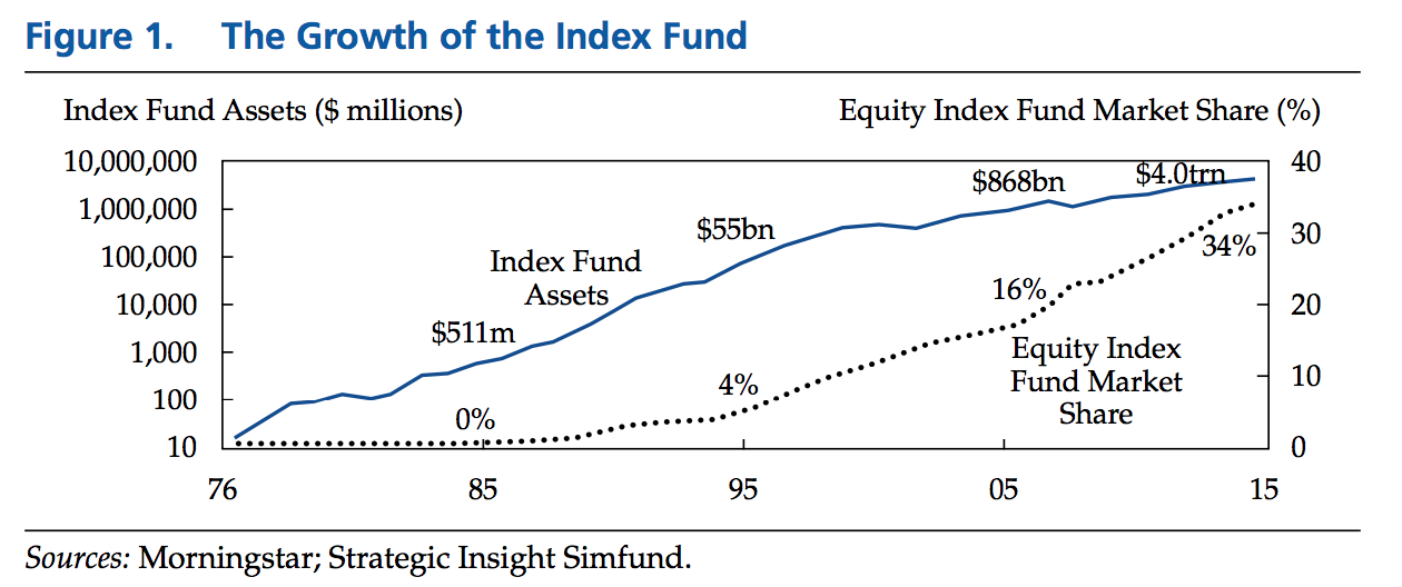 The-Shift-to-Index-Funds