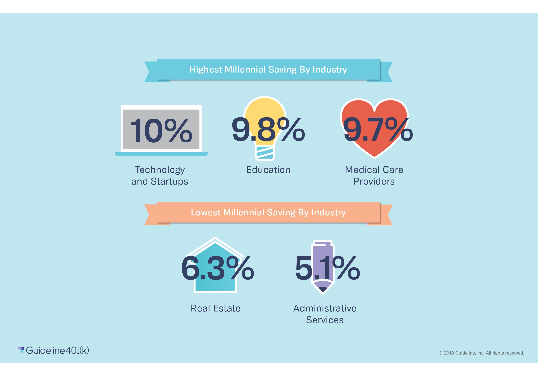 Millennial retirement savings by industry (high tech)