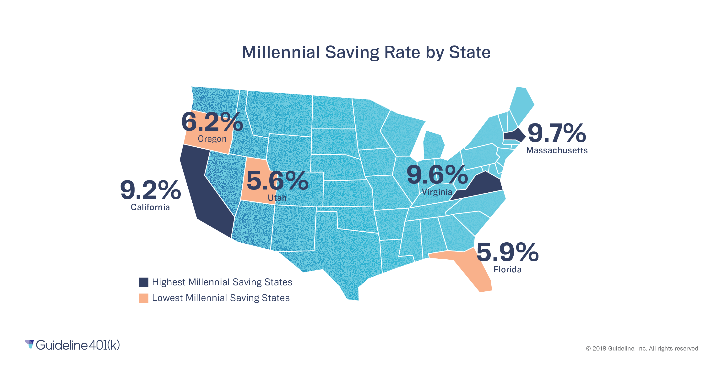 Millennial retirement savings rates by industry