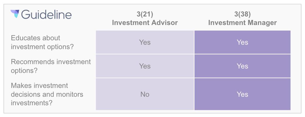 3(21) Investment Advisor vs. 3(38) Investment Manager | ERISA Fiduciary Duties
