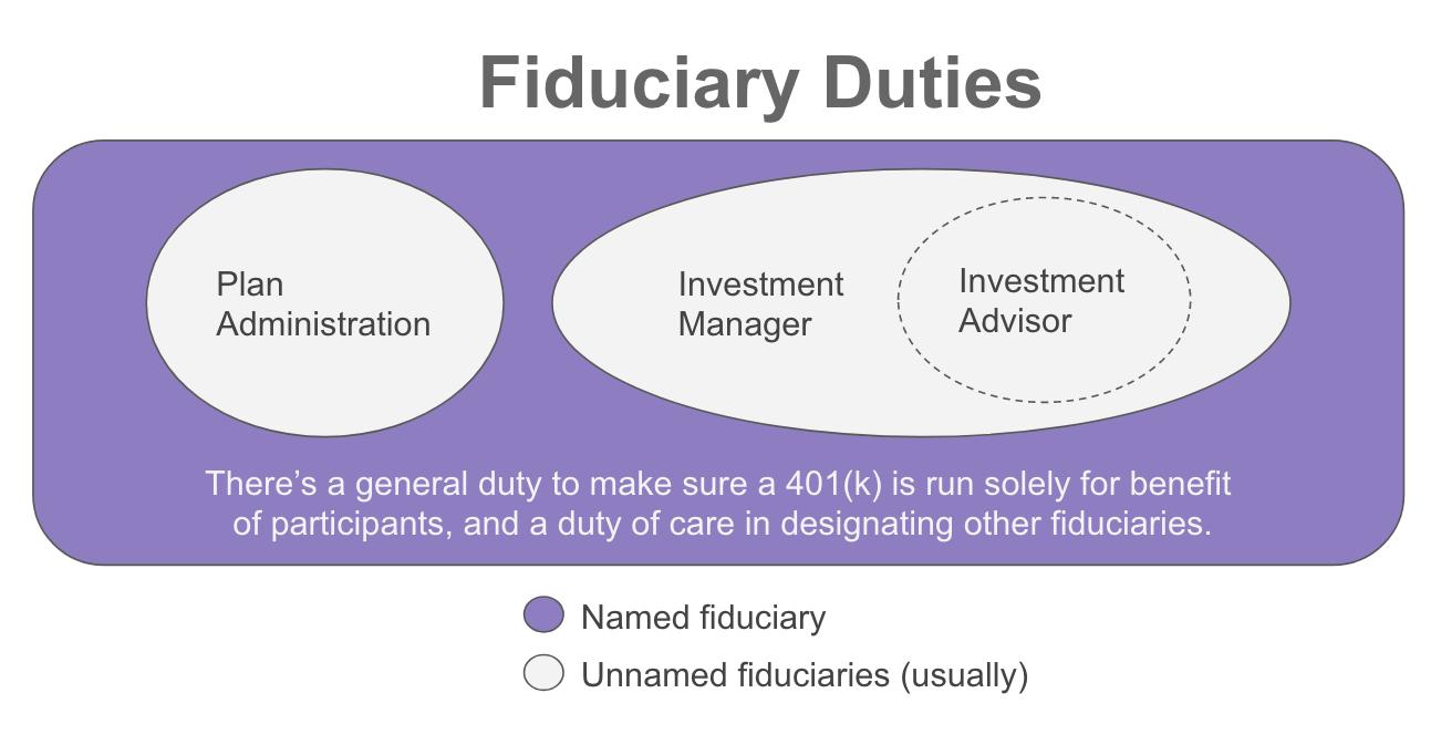 Fiduciary Duties for 401(k) Plan Sponsors