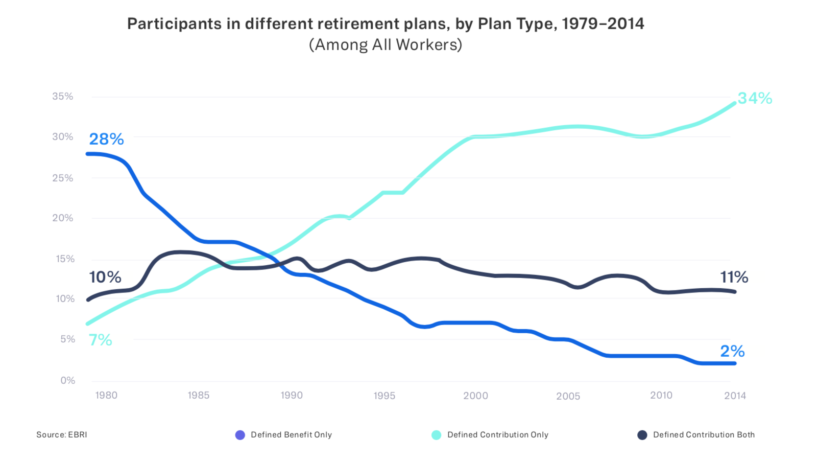 Most popular types of retirement plans, historically