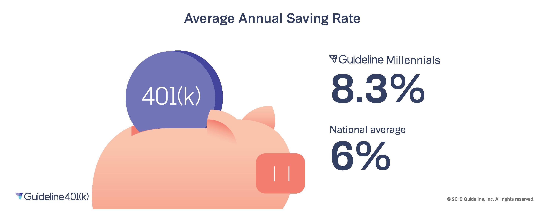 Millennials save for retirement