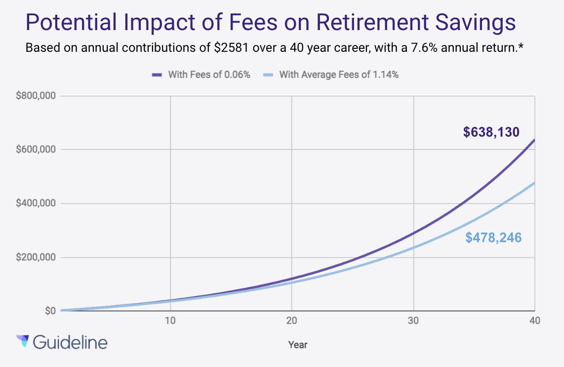 401k Fees, Impact Over Time