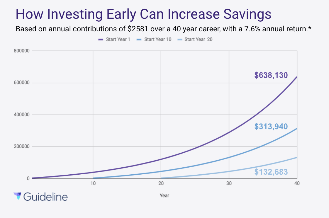 401k-Saving-Early