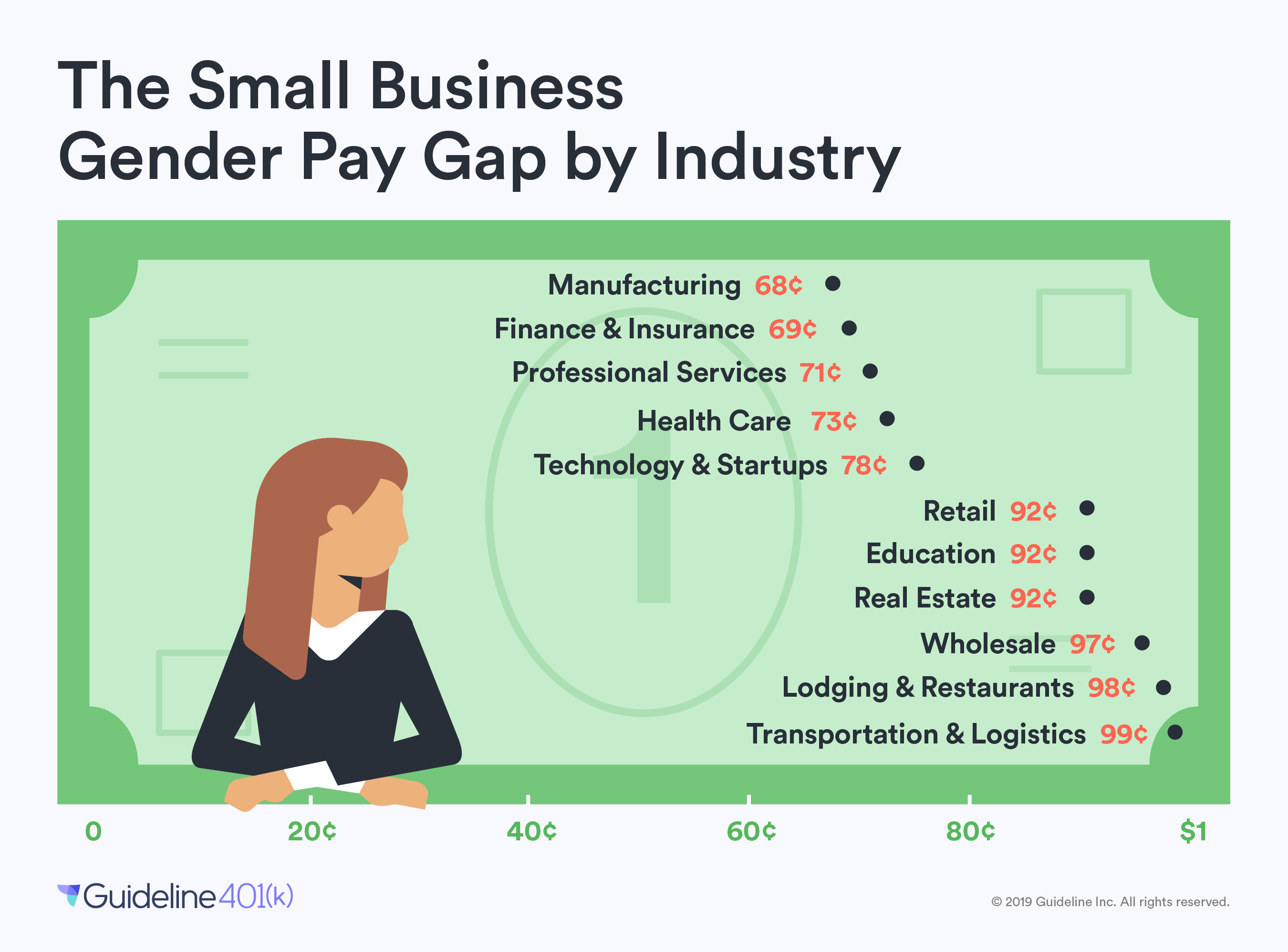 Small business gender pay gap by industry